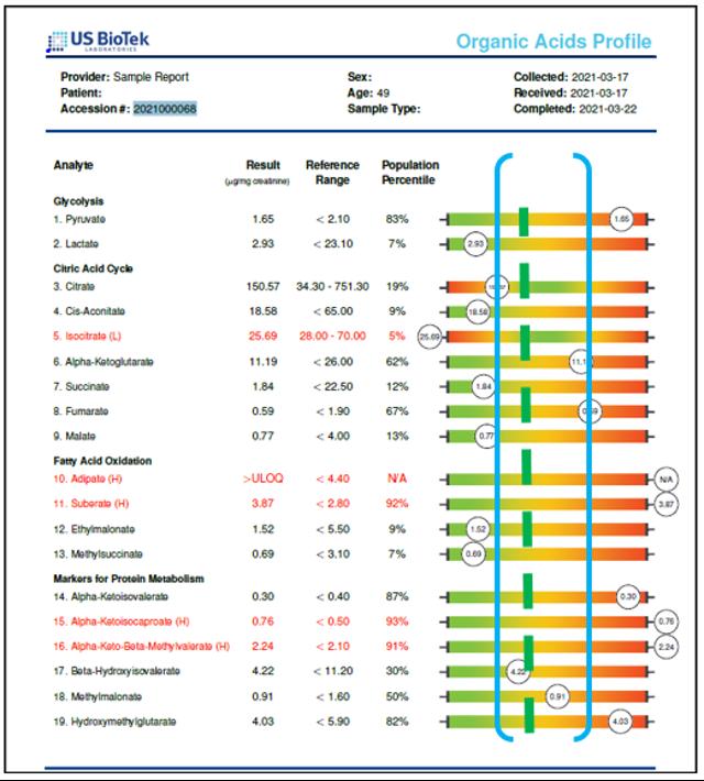Organic Acides Profile Guide 7
