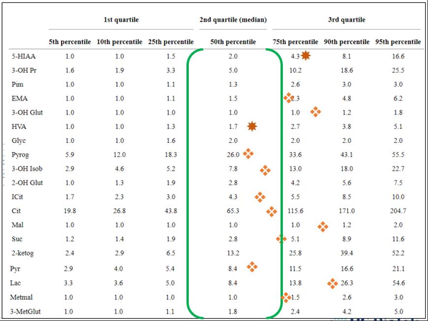 Organic Acids Profile Guide 6