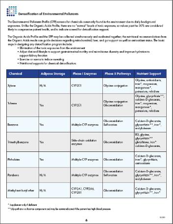 Organic Acids Profile Guide 8