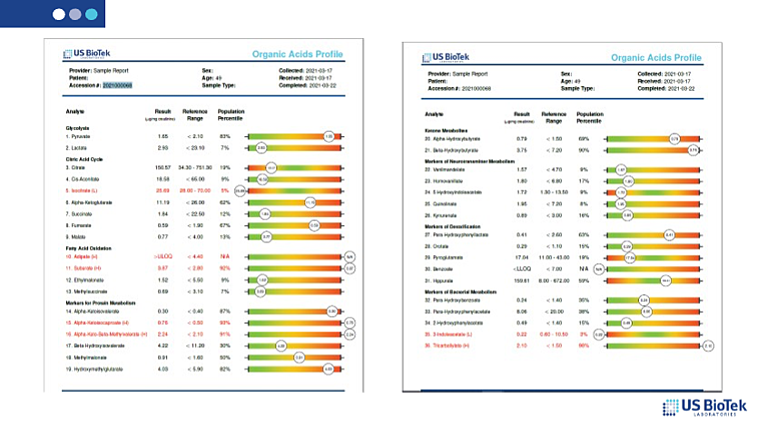 Organic Acids profile COVID-19