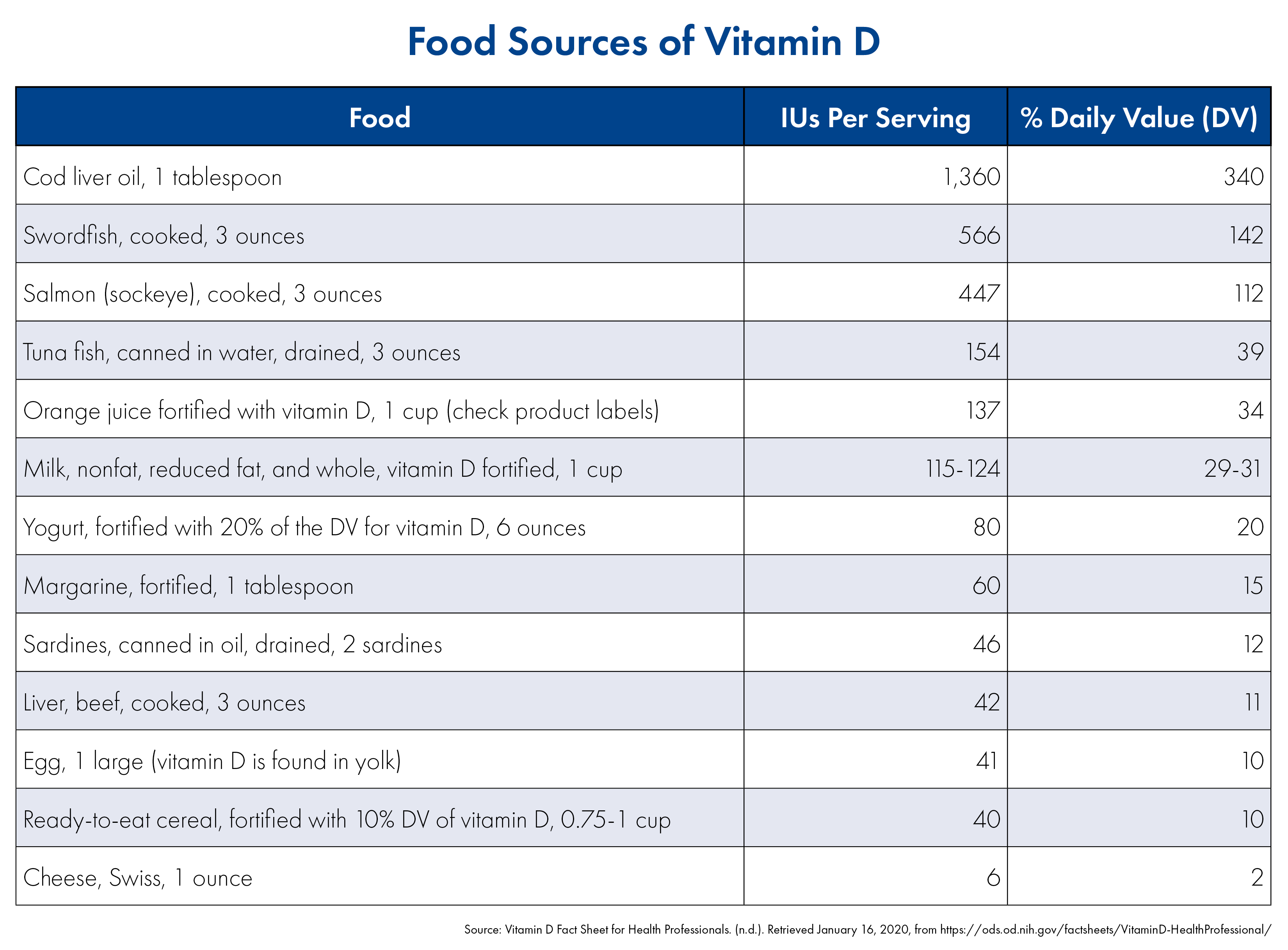 US BioTek Food Sources of Vitamin D Table